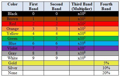 "From 'Beginning Excel': ""HLOOKUP to Find Resistor Values"" | VLOOKUP WEEK"